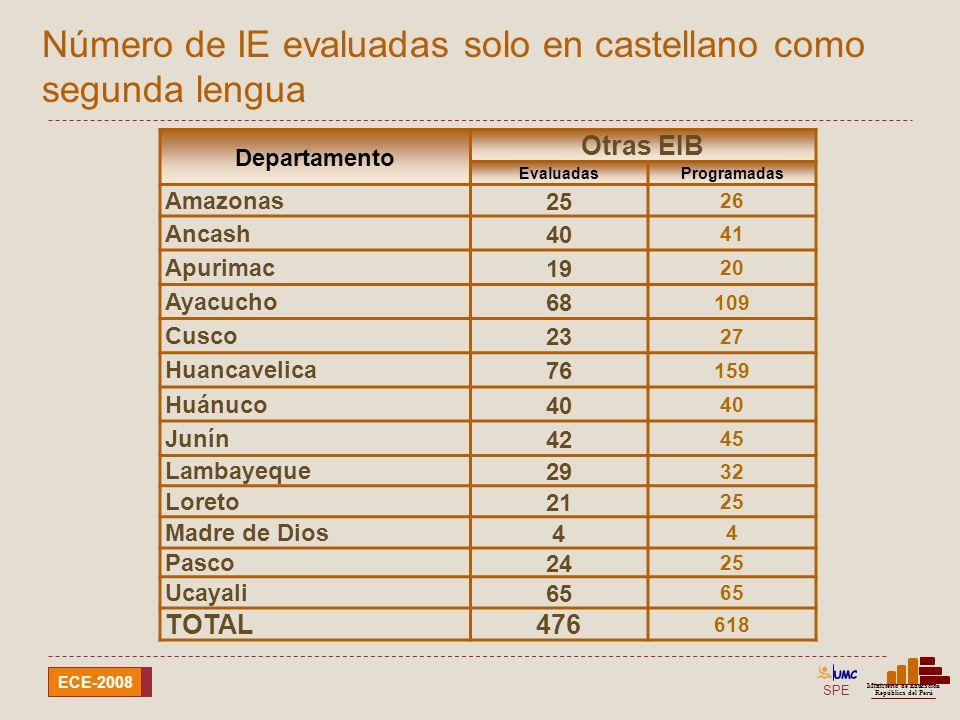 SPE Ministerio de Educación República del Perú ECE-2008 Departamento Otras EIB EvaluadasProgramadas Amazonas25 26 Ancash40 41 Apurimac19 20 Ayacucho68