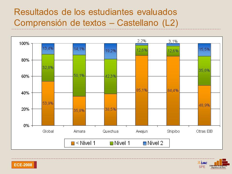 SPE Ministerio de Educación República del Perú ECE-2008 Resultados en Comprensión de textos Aimara (L1) y Castellano (L2)