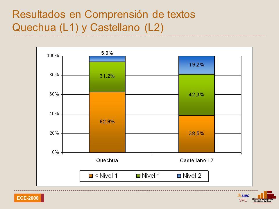 SPE Ministerio de Educación República del Perú ECE-2008 Resultados en Comprensión de textos Awajún (L1) y Castellano (L2)