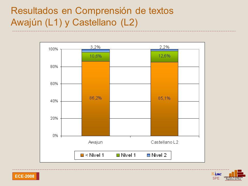 SPE Ministerio de Educación República del Perú ECE-2008 Resultados en Comprensión de textos Shipibo-conibo (L1) y Castellano (L2)