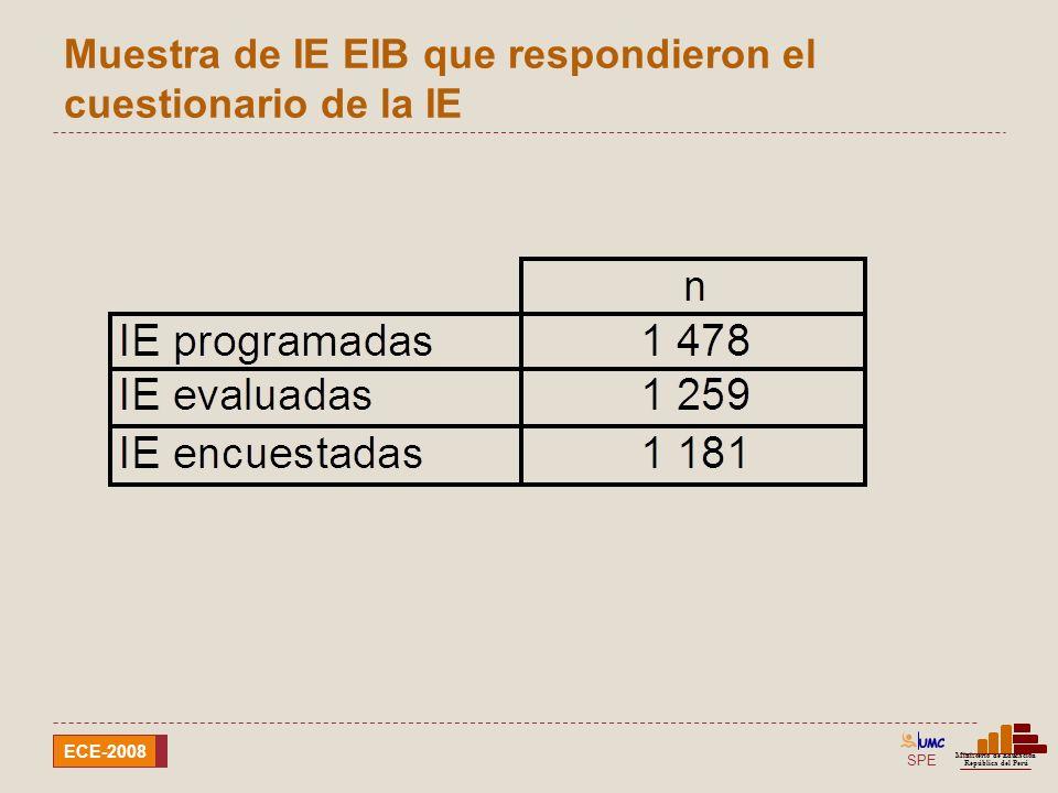 SPE Ministerio de Educación República del Perú ECE-2008 Porcentaje de Instituciones Educativas que refieren aplicar el programa EIB Características de las IE de EIB características del contexto Nota: resultados obtenidos en base al número de Instituciones Educativas evaluadas que respondieron el cuestionario de la IE.