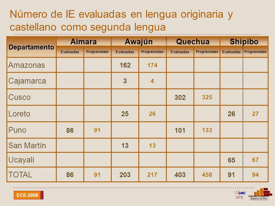 SPE Ministerio de Educación República del Perú ECE-2008 Departamento Otras EIB EvaluadasProgramadas Amazonas25 26 Ancash40 41 Apurimac19 20 Ayacucho68 109 Cusco23 27 Huancavelica76 159 Huánuco40 Junín42 45 Lambayeque29 32 Loreto21 25 Madre de Dios4 4 Pasco24 25 Ucayali65 TOTAL476 618 Número de IE evaluadas solo en castellano como segunda lengua