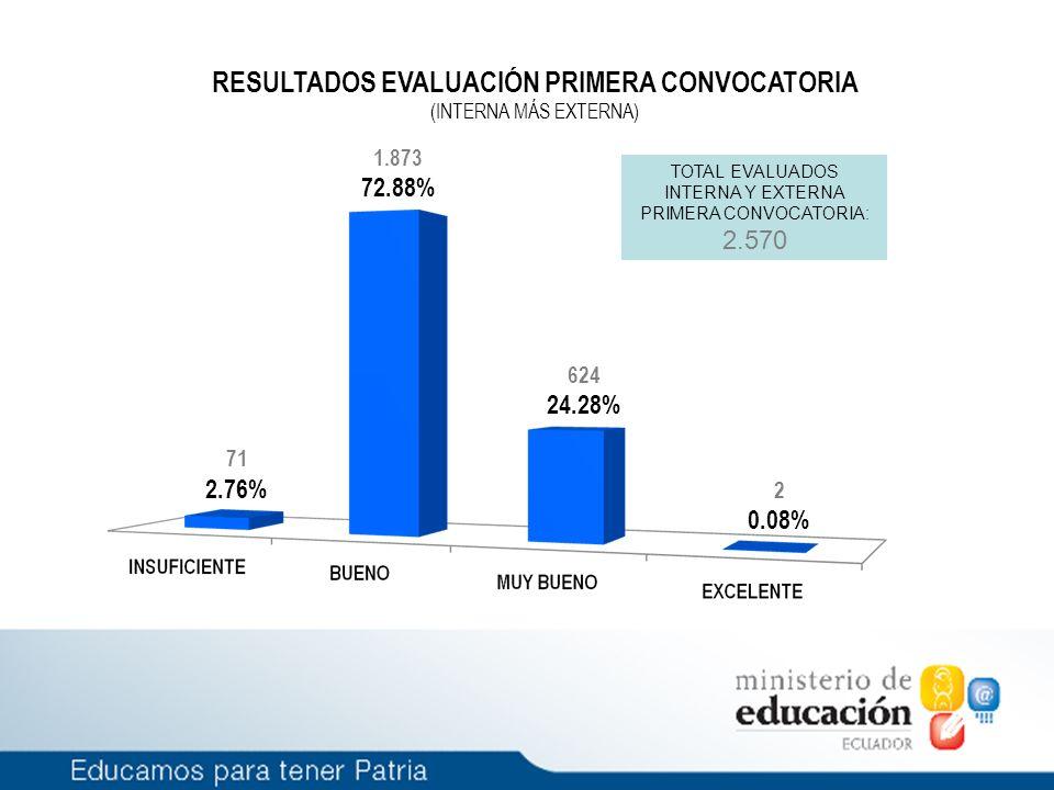 71 2.76% 1.873 72.88% 624 24.28% 2 0.08% RESULTADOS EVALUACIÓN PRIMERA CONVOCATORIA (INTERNA MÁS EXTERNA) TOTAL EVALUADOS INTERNA Y EXTERNA PRIMERA CONVOCATORIA: 2.570