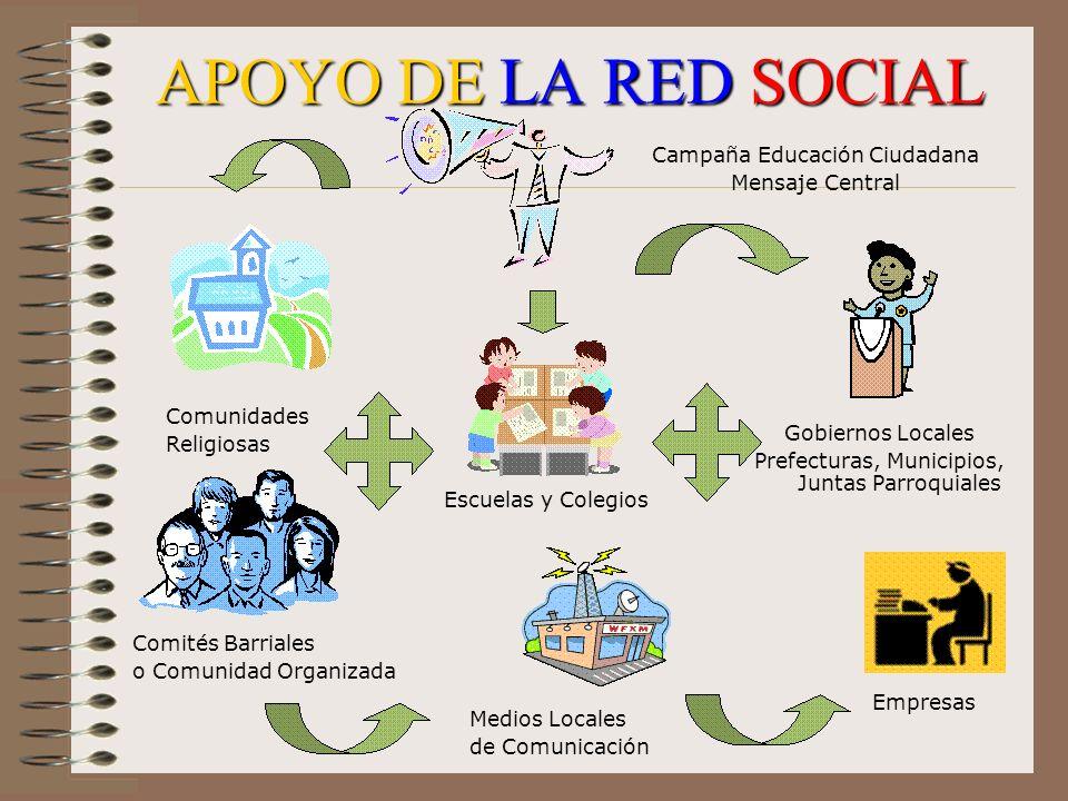 APOYO DE LA RED SOCIAL Campaña Educación Ciudadana Mensaje Central Comunidades Religiosas Gobiernos Locales Prefecturas, Municipios, Juntas Parroquial