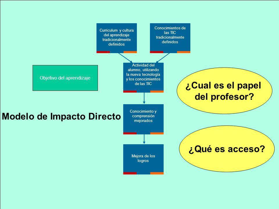 Curriculum y cultura del aprendizaje tradicionalmente definidos Conocimientos de las TIC tradicionalmente definidos Actividad del alumno, utilizando l