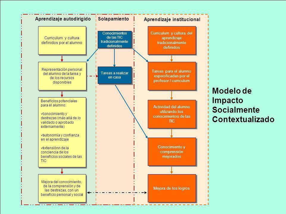 Aprendizaje institucional Aprendizaje autodirigido Solapamiento Mejora de los logros Curriculum y cultura definidos por el alumno Mejora del conocimie