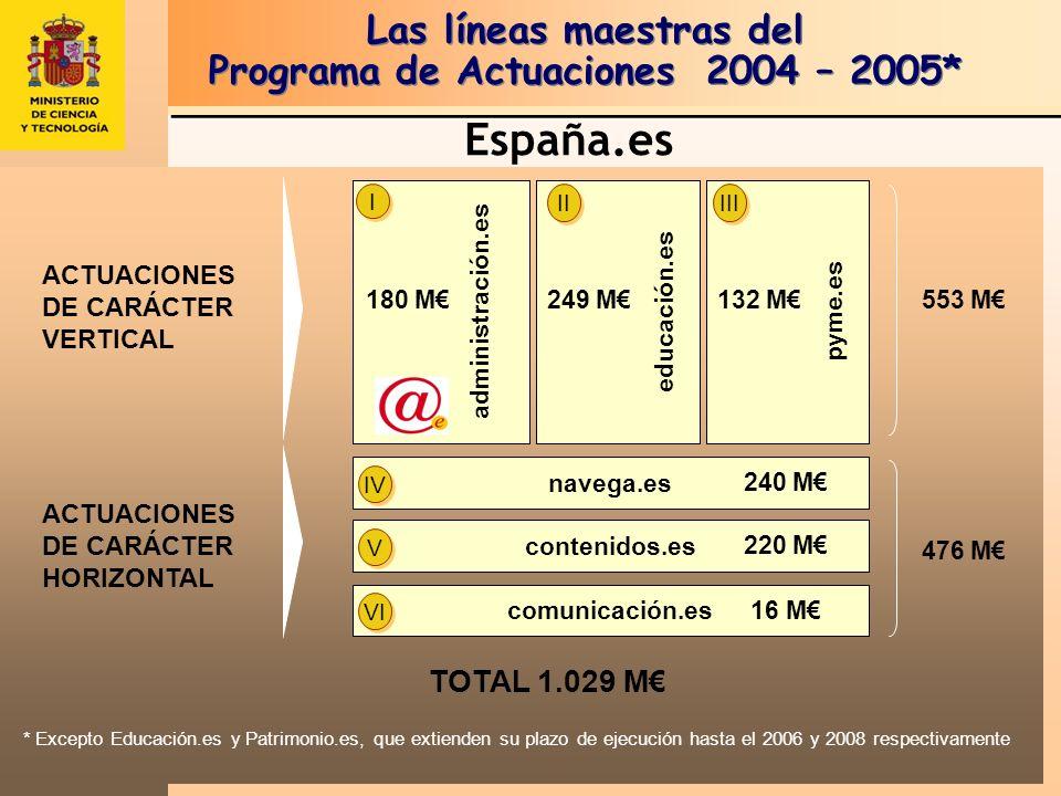 Subprograma Nacional de e-contenidos.