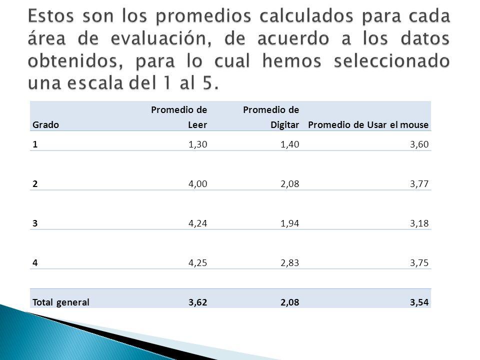 Grado Promedio de Leer Promedio de DigitarPromedio de Usar el mouse 11,301,403,60 24,002,083,77 34,241,943,18 44,252,833,75 Total general3,622,083,54