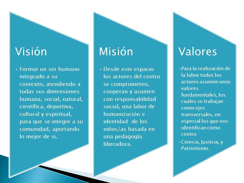Visión Formar un ser humano integrado a su contexto, atendiendo a todas sus dimensiones: humana, social, natural, científica, deportiva, cultural y es