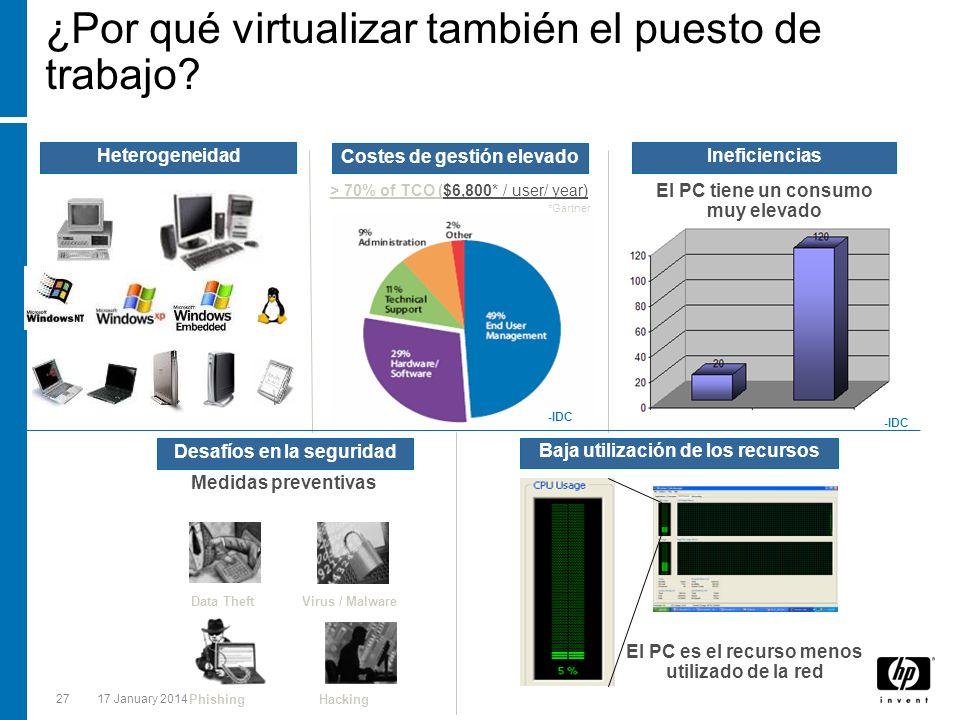 2717 January 2014 ¿Por qué virtualizar también el puesto de trabajo? Heterogeneidad Costes de gestión elevado Ineficiencias > 70% of TCO ($6,800* / us