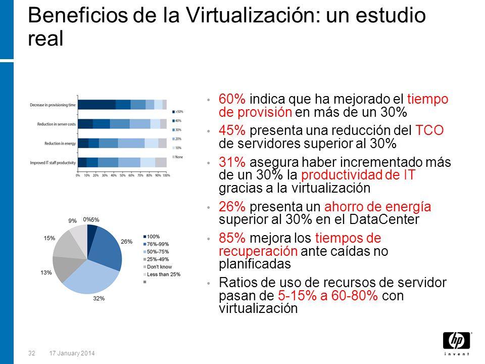 3217 January 2014 Beneficios de la Virtualización: un estudio real 60% indica que ha mejorado el tiempo de provisión en más de un 30% 45% presenta una