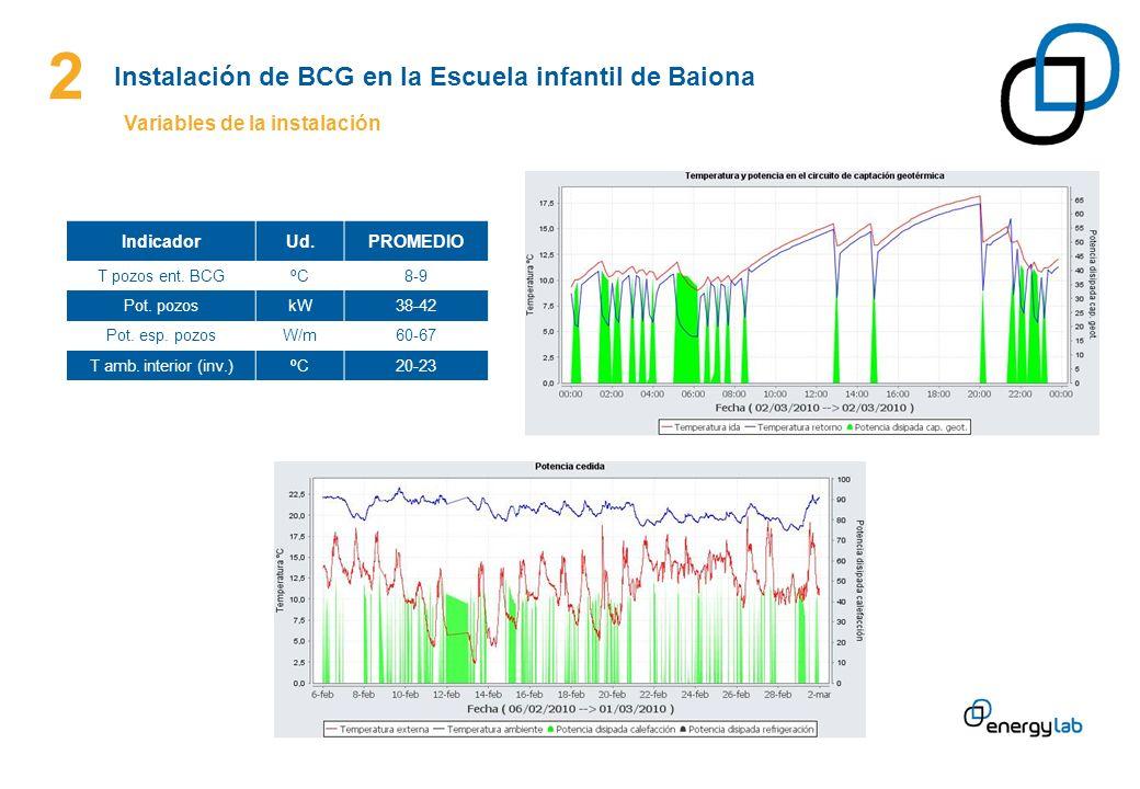 2 Instalación de BCG en la Escuela infantil de Baiona Variables de la instalación IndicadorUd.PROMEDIO T pozos ent. BCGºC8-9 Pot. pozoskW38-42 Pot. es