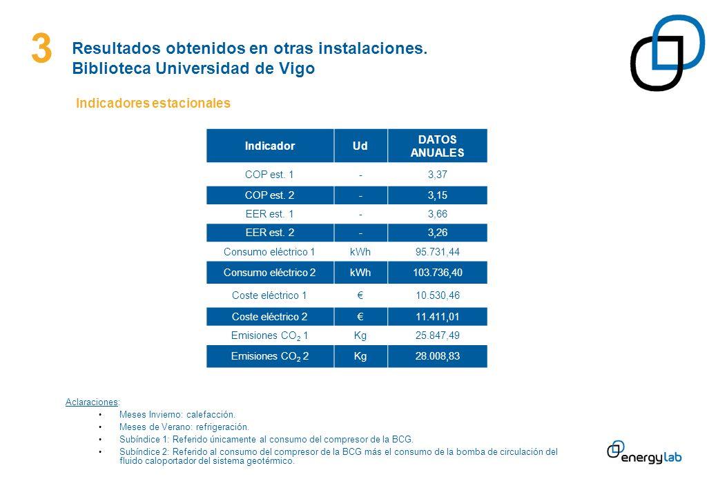 3 Indicadores estacionales IndicadorUd DATOS ANUALES COP est. 1-3,37 COP est. 2-3,15 EER est. 1-3,66 EER est. 2-3,26 Consumo eléctrico 1kWh95.731,44 C