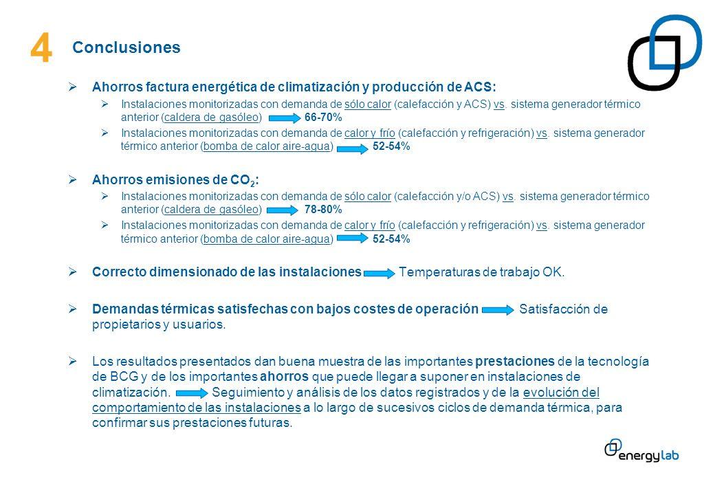 Ahorros factura energética de climatización y producción de ACS: Instalaciones monitorizadas con demanda de sólo calor (calefacción y ACS) vs. sistema