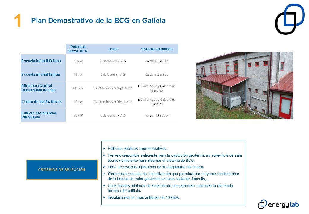 Ahorros factura energética de climatización y producción de ACS: Instalaciones monitorizadas con demanda de sólo calor (calefacción y ACS) vs.