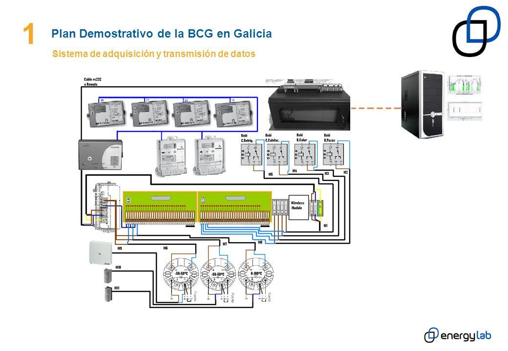 1 Sistema de adquisición y transmisión de datos