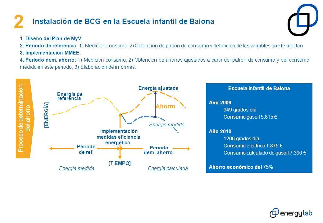 2 Instalación de BCG en la Escuela infantil de Baiona Indicadores estacionales IndicadorUd.