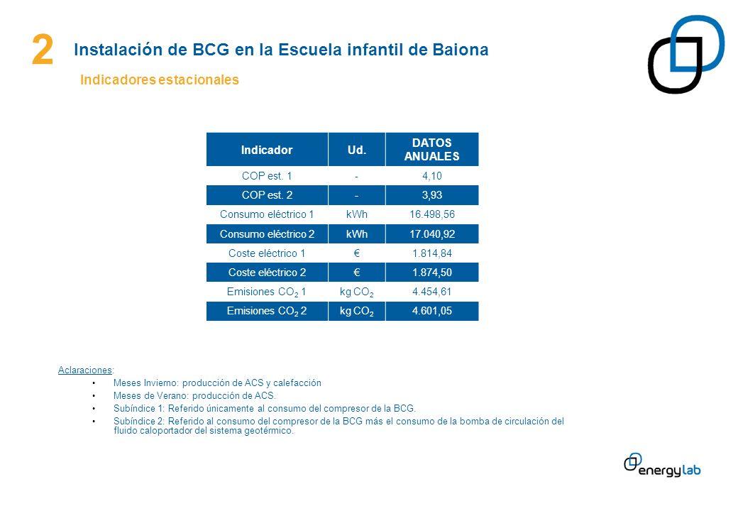 2 Instalación de BCG en la Escuela infantil de Baiona Indicadores estacionales IndicadorUd. DATOS ANUALES COP est. 1-4,10 COP est. 2-3,93 Consumo eléc