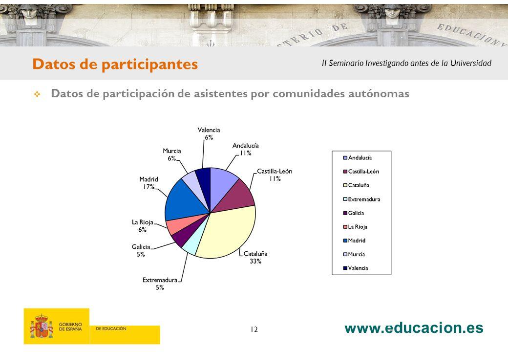 www.educacion.es 12 Datos de participantes Datos de participación de asistentes por comunidades autónomas II Seminario Investigando antes de la Univer