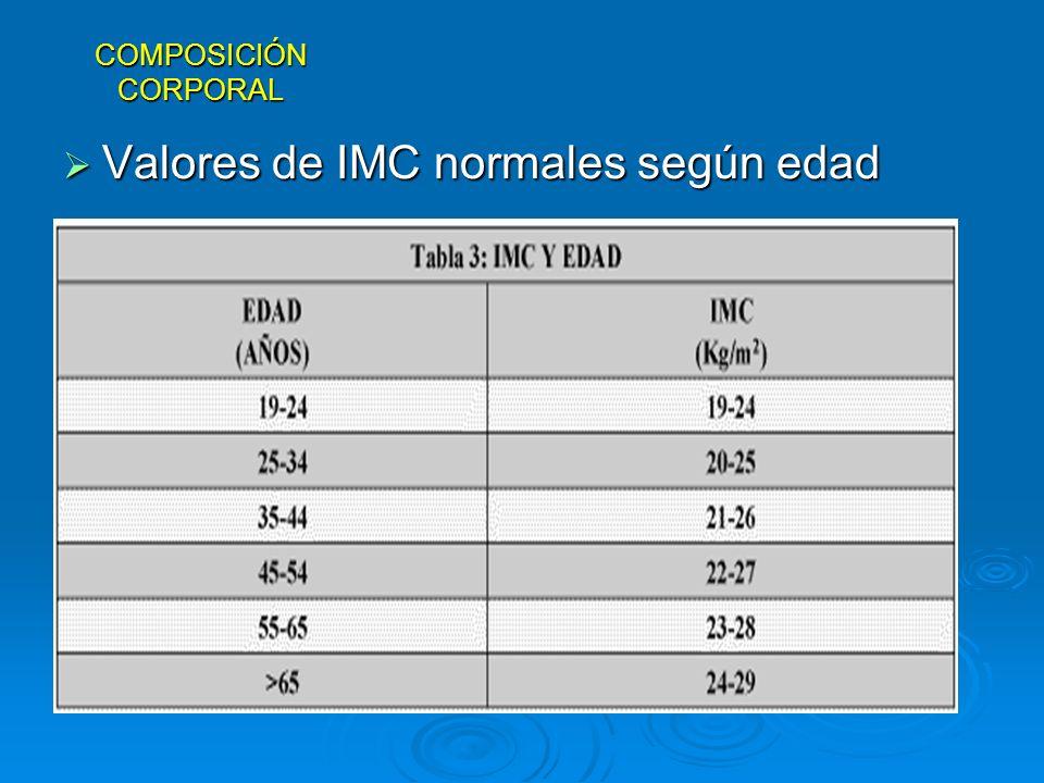 Valores de IMC normales según edad Valores de IMC normales según edad COMPOSICIÓN CORPORAL
