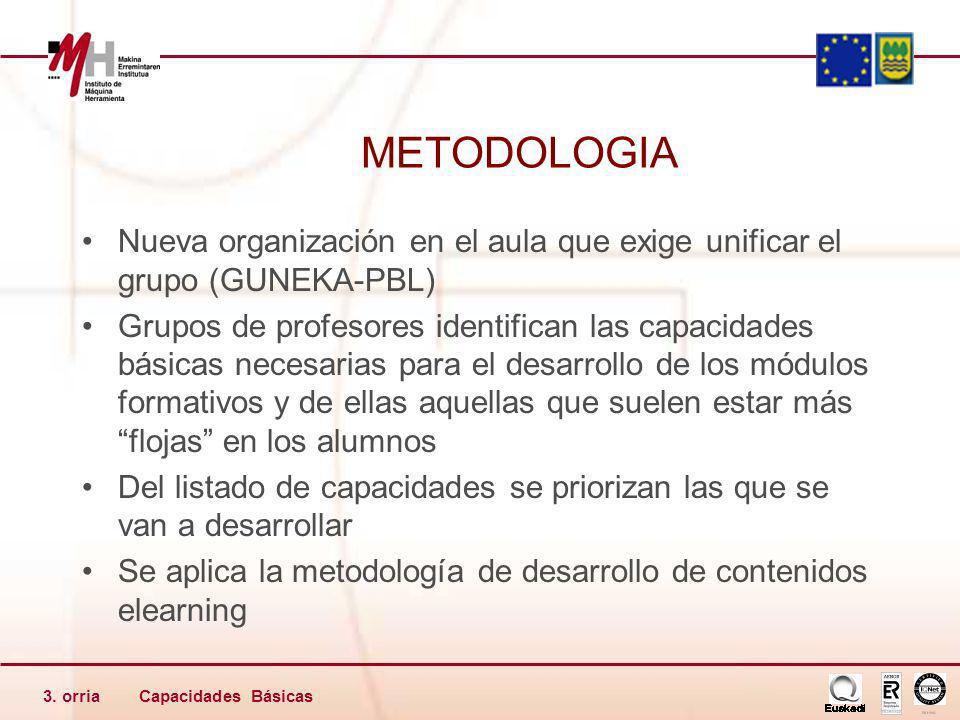 Capacidades Básicas3. orria METODOLOGIA Nueva organización en el aula que exige unificar el grupo (GUNEKA-PBL) Grupos de profesores identifican las ca