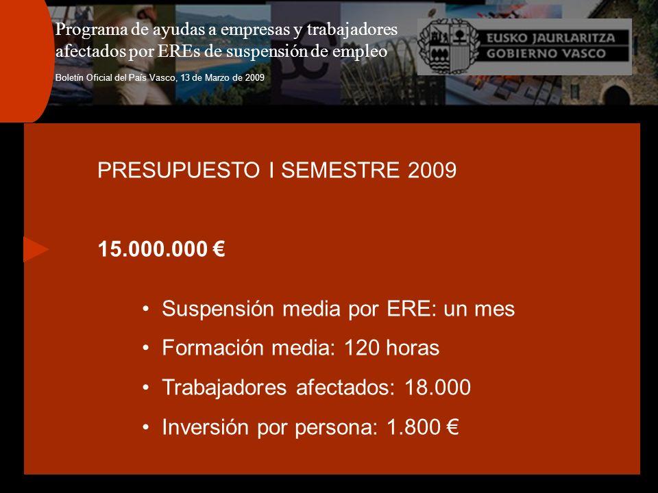 Programa de ayudas a empresas y trabajadores afectados por EREs de suspensión de empleo Boletín Oficial del País Vasco, 13 de Marzo de 2009 PRESUPUESTO I SEMESTRE 2009 15.000.000 Suspensión media por ERE: un mes Formación media: 120 horas Trabajadores afectados: 18.000 Inversión por persona: 1.800