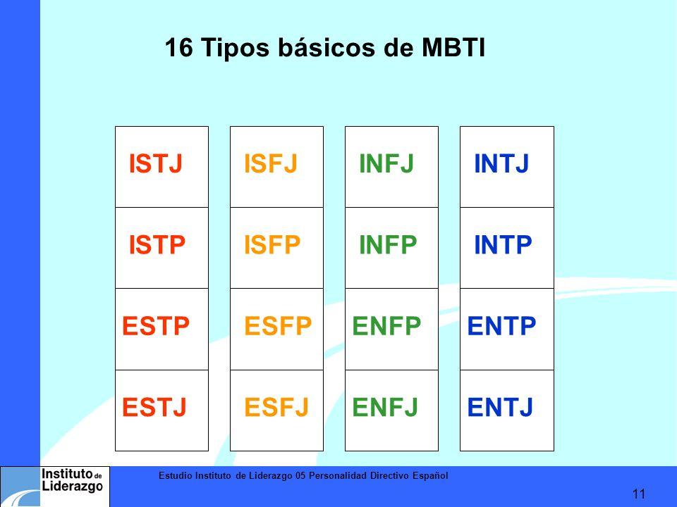 Estudio Instituto de Liderazgo 05 Personalidad Directivo Español 11 ISTJ ISTP ESTJ ESTP ISFJ ISFP ESFP ESFJ INFJ INFP ENFP ENFJENTJ ENTP INTP INTJ 16