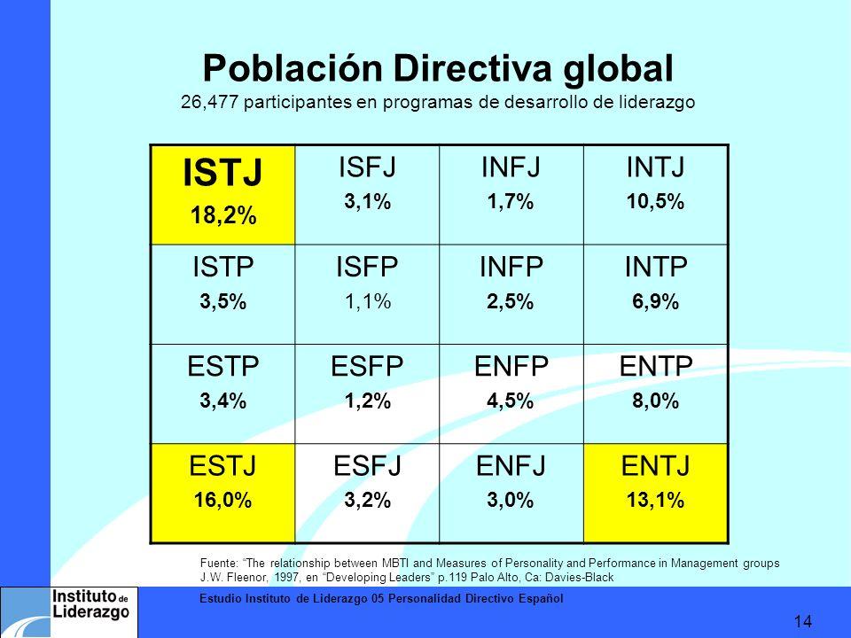 Estudio Instituto de Liderazgo 05 Personalidad Directivo Español 14 Población Directiva global 26,477 participantes en programas de desarrollo de lide