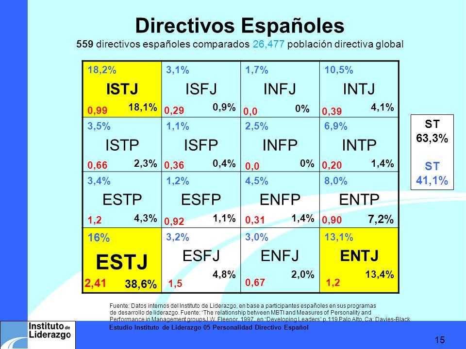 Estudio Instituto de Liderazgo 05 Personalidad Directivo Español 15 Directivos Españoles 559 directivos españoles comparados 26,477 población directiv