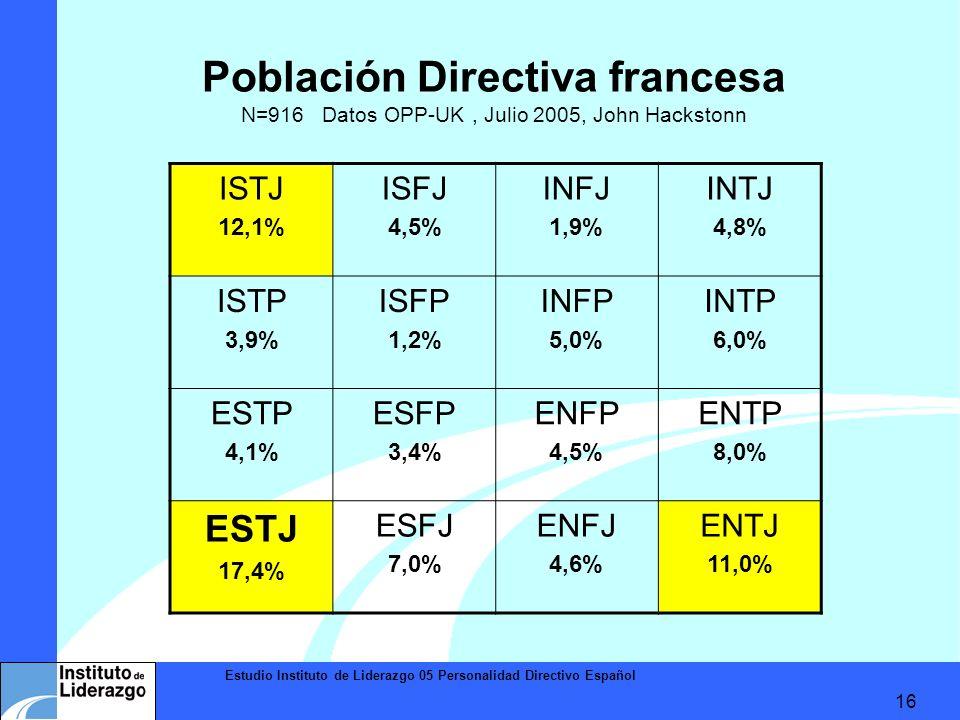 Estudio Instituto de Liderazgo 05 Personalidad Directivo Español 16 Población Directiva francesa N=916 Datos OPP-UK, Julio 2005, John Hackstonn ISTJ 1