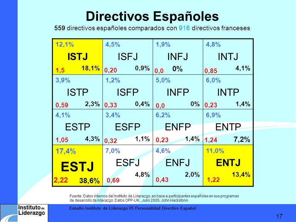 Estudio Instituto de Liderazgo 05 Personalidad Directivo Español 17 Directivos Españoles 559 directivos españoles comparados con 916 directivos france