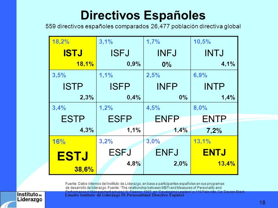 Estudio Instituto de Liderazgo 05 Personalidad Directivo Español 18 Directivos Españoles 559 directivos españoles comparados 26,477 población directiv
