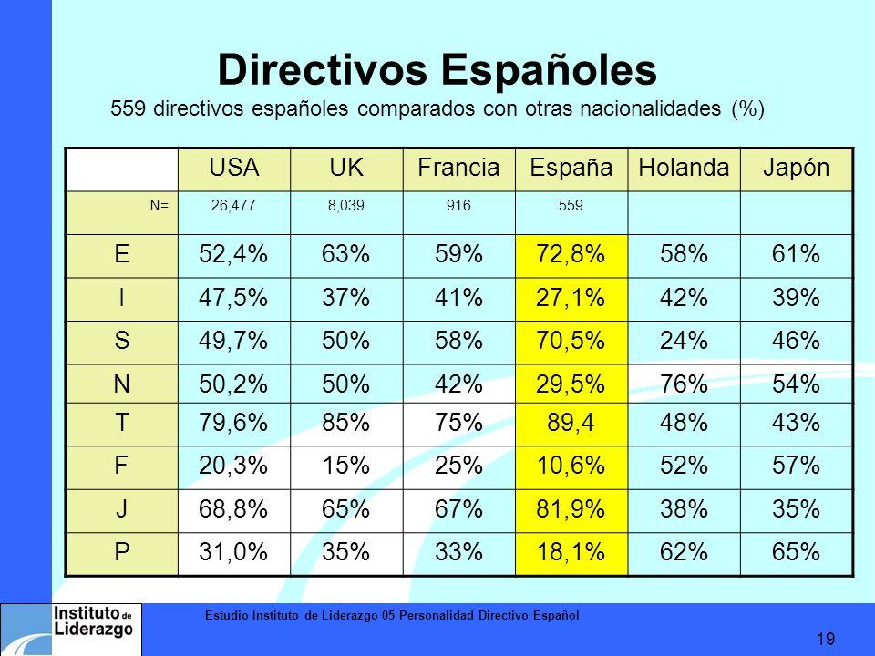 Estudio Instituto de Liderazgo 05 Personalidad Directivo Español 19 Directivos Españoles 559 directivos españoles comparados con otras nacionalidades