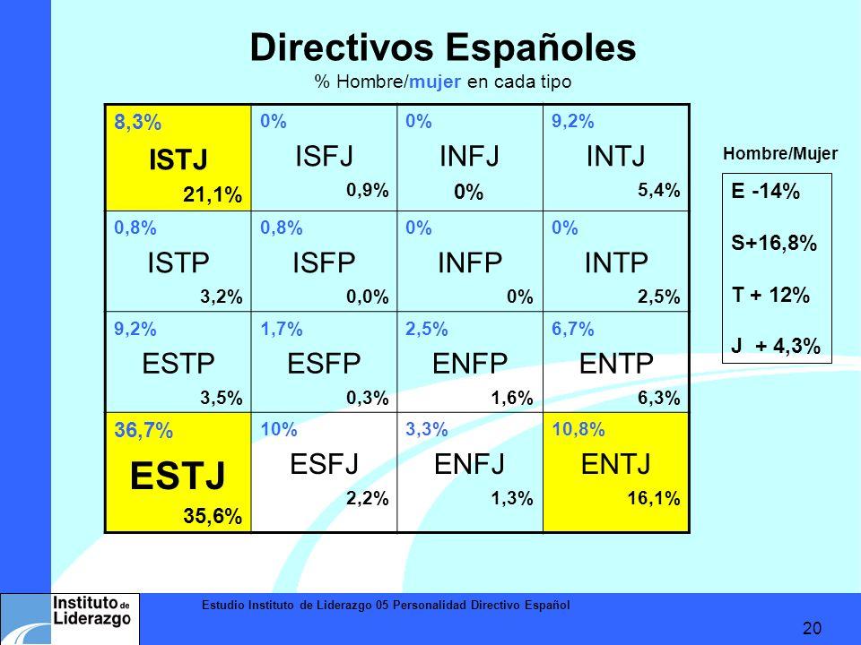 Estudio Instituto de Liderazgo 05 Personalidad Directivo Español 20 Directivos Españoles % Hombre/mujer en cada tipo 8,3% ISTJ 21,1% 0% ISFJ 0,9% 0% I