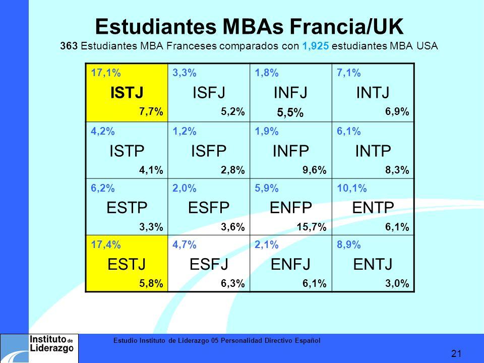 Estudio Instituto de Liderazgo 05 Personalidad Directivo Español 21 Estudiantes MBAs Francia/UK 363 Estudiantes MBA Franceses comparados con 1,925 est