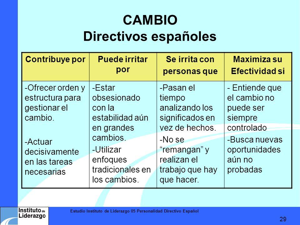Estudio Instituto de Liderazgo 05 Personalidad Directivo Español 29 CAMBIO Directivos españoles Contribuye porPuede irritar por Se irrita con personas
