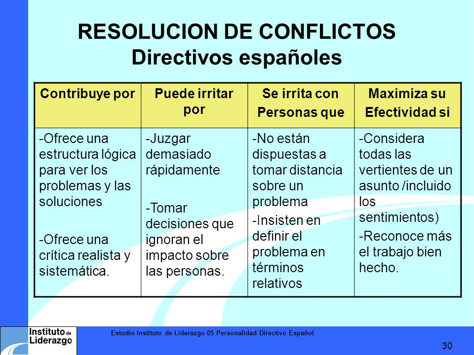 Estudio Instituto de Liderazgo 05 Personalidad Directivo Español 30 RESOLUCION DE CONFLICTOS Directivos españoles Contribuye porPuede irritar por Se i