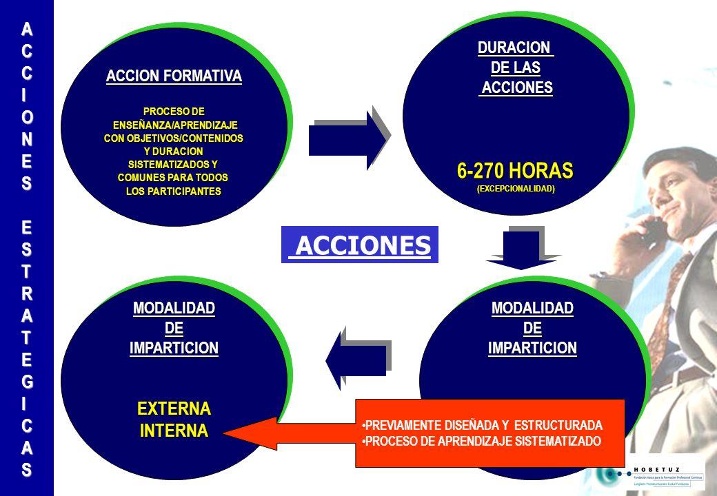 ACCION FORMATIVA PROCESO DE ENSEÑANZA/APRENDIZAJE ENSEÑANZA/APRENDIZAJE CON OBJETIVOS/CONTENIDOS Y DURACION SISTEMATIZADOS Y COMUNES PARA TODOS LOS PARTICIPANTES ACCION FORMATIVA PROCESO DE ENSEÑANZA/APRENDIZAJE ENSEÑANZA/APRENDIZAJE CON OBJETIVOS/CONTENIDOS Y DURACION SISTEMATIZADOS Y COMUNES PARA TODOS LOS PARTICIPANTES DURACION DE LAS ACCIONES ACCIONES 6-270 HORAS (EXCEPCIONALIDAD)DURACION DE LAS ACCIONES ACCIONES 6-270 HORAS (EXCEPCIONALIDAD) MODALIDADDEIMPARTICIONPRESENCIAL NO PRESENCIAL MIXTAMODALIDADDEIMPARTICIONPRESENCIAL MIXTA MODALIDADDEIMPARTICIONEXTERNAINTERNAMODALIDADDEIMPARTICIONEXTERNAINTERNA PREVIAMENTE DISEÑADA Y ESTRUCTURADA PROCESO DE APRENDIZAJE SISTEMATIZADO ACCIONES ACCIONESESTRATEGICAS