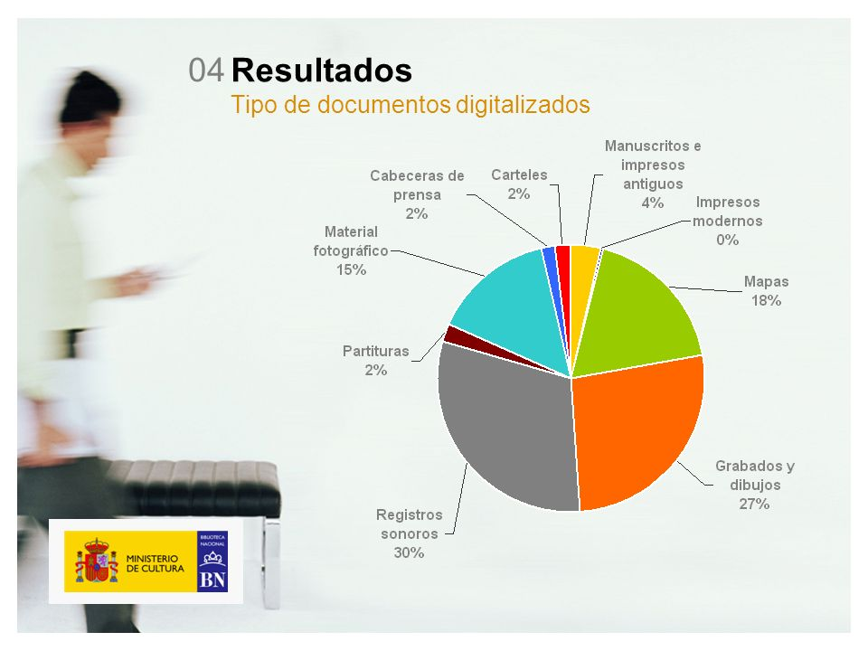 Resultados Tipo de documentos digitalizados 04