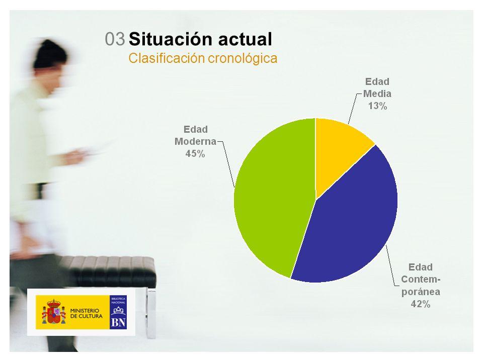 Situación actual Clasificación cronológica 03