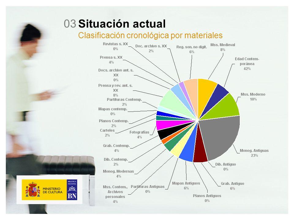 Situación actual Clasificación cronológica por materiales 03