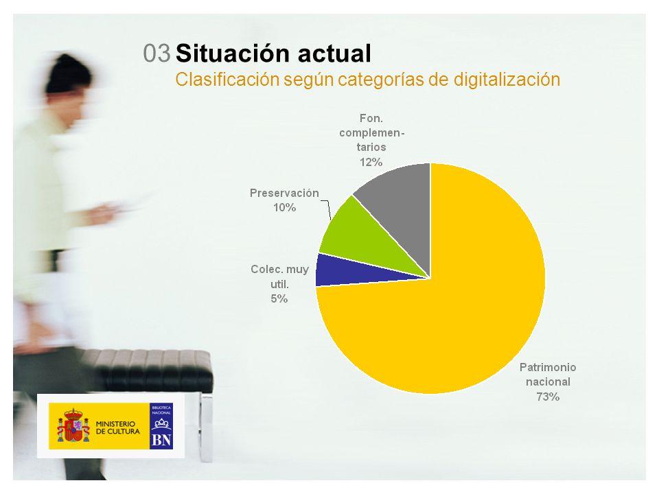 Situación actual Clasificación según categorías de digitalización 03