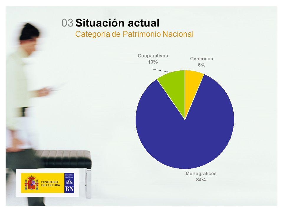 Situación actual Categoría de Patrimonio Nacional 03
