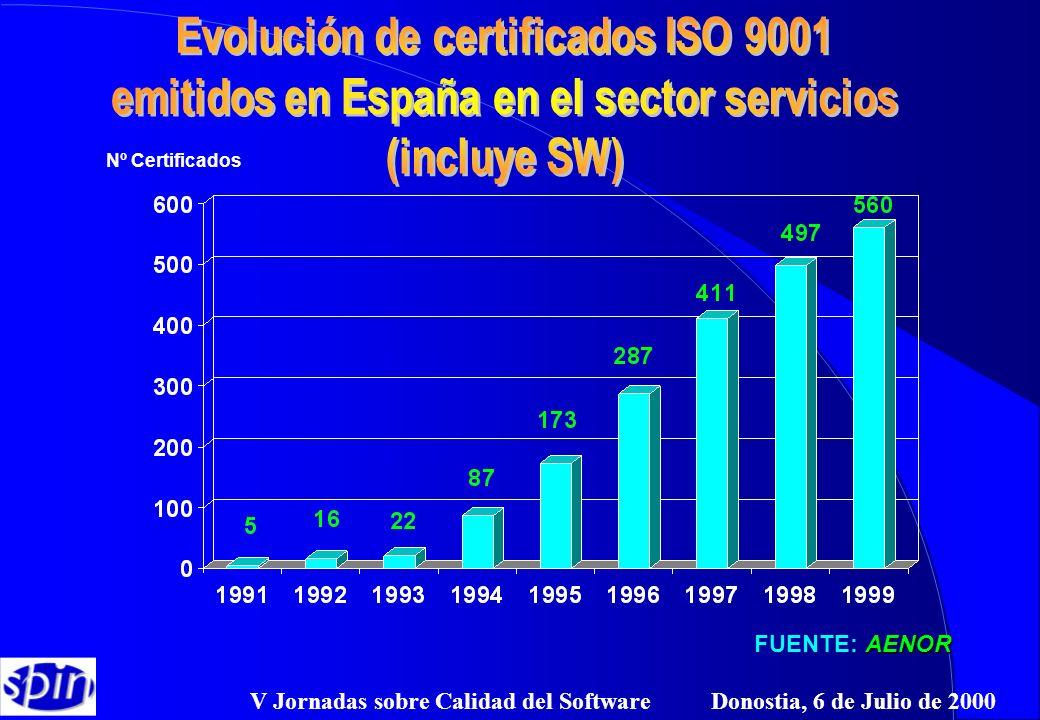 V Jornadas sobre Calidad del Software Donostia, 6 de Julio de 2000 Nº Certificados AENOR FUENTE: AENOR