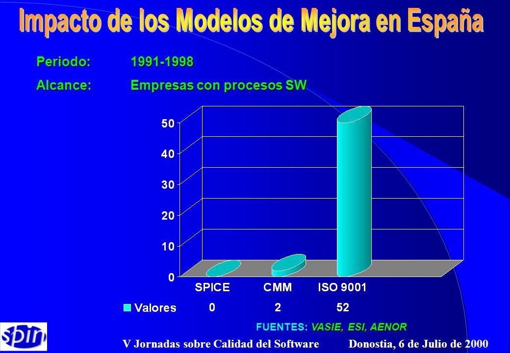 V Jornadas sobre Calidad del Software Donostia, 6 de Julio de 2000 Periodo: 1991-1998 Alcance:Empresas con procesos SW VASIE, ESI, AENOR FUENTES: VASI