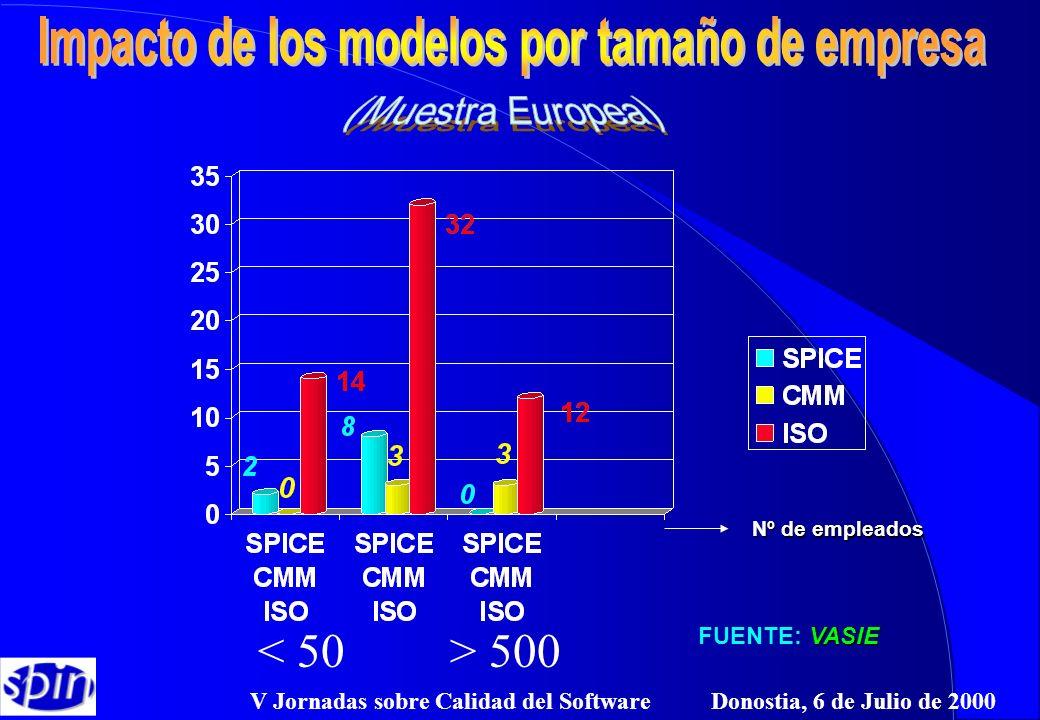 V Jornadas sobre Calidad del Software Donostia, 6 de Julio de 2000 VASIE FUENTE: VASIE Nº de empleados 500