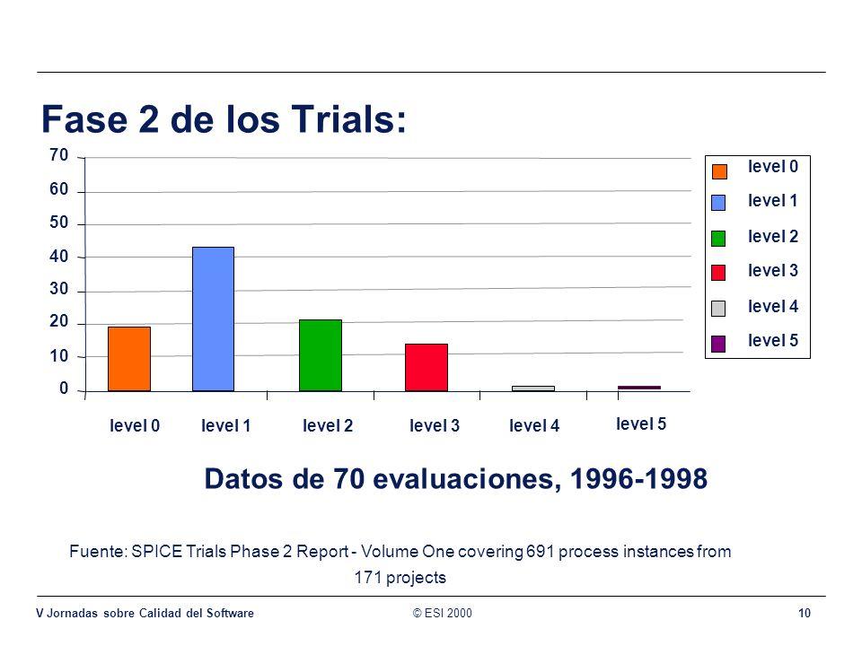 © ESI 2000 V Jornadas sobre Calidad del Software 10 Fase 2 de los Trials: Fuente: SPICE Trials Phase 2 Report - Volume One covering 691 process instan