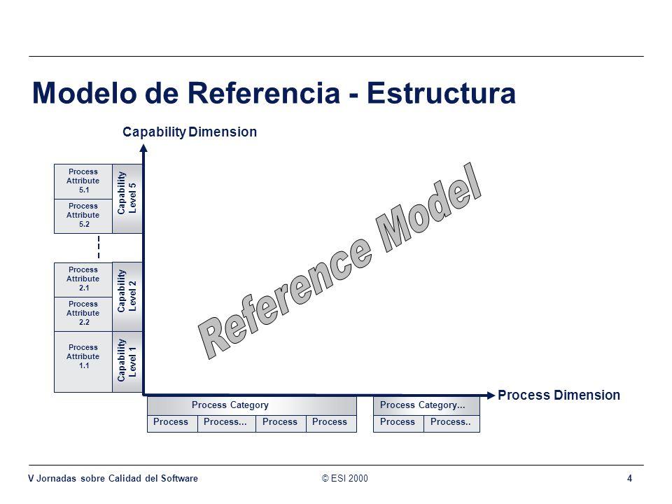 © ESI 2000 V Jornadas sobre Calidad del Software 4 Modelo de Referencia - Estructura Process Dimension Capability Dimension Process...Process Process.