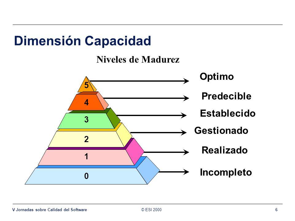 © ESI 2000 V Jornadas sobre Calidad del Software 6 0 Incompleto 1 Realizado Dimensión Capacidad Niveles de Madurez 5 Optimo 2 Gestionado 3 Establecido