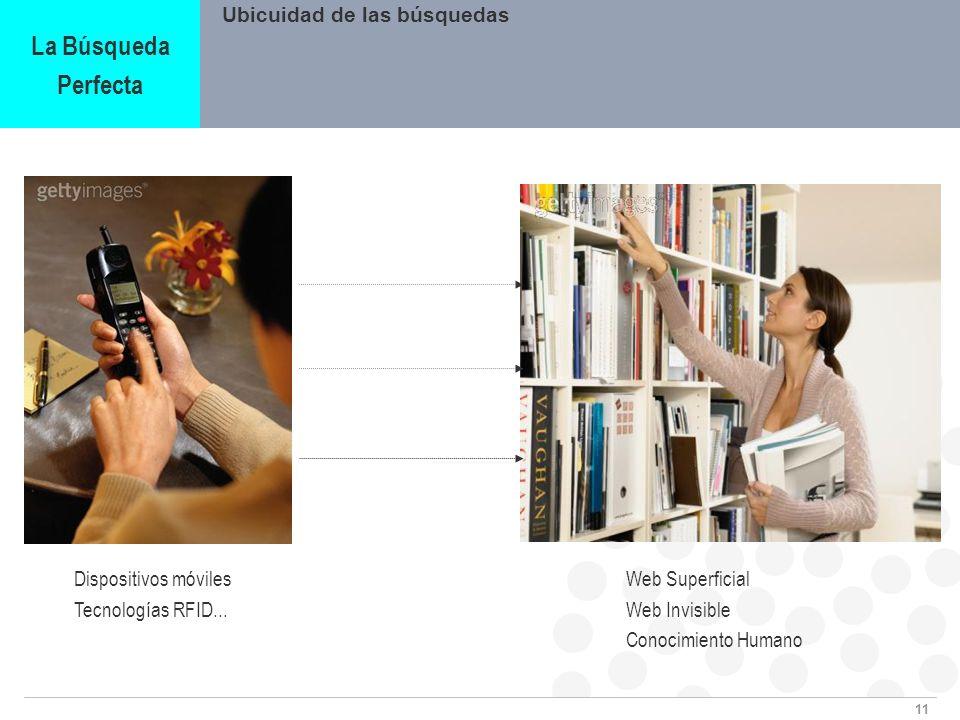 11 Ubicuidad de las búsquedas La Búsqueda Perfecta Dispositivos móviles Tecnologías RFID... Web Superficial Web Invisible Conocimiento Humano